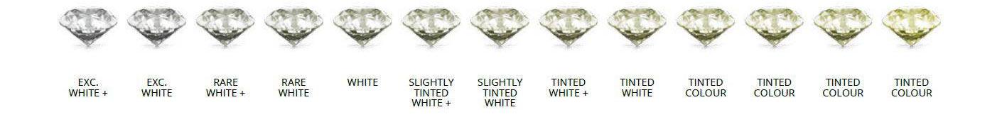 kleur van de diamant